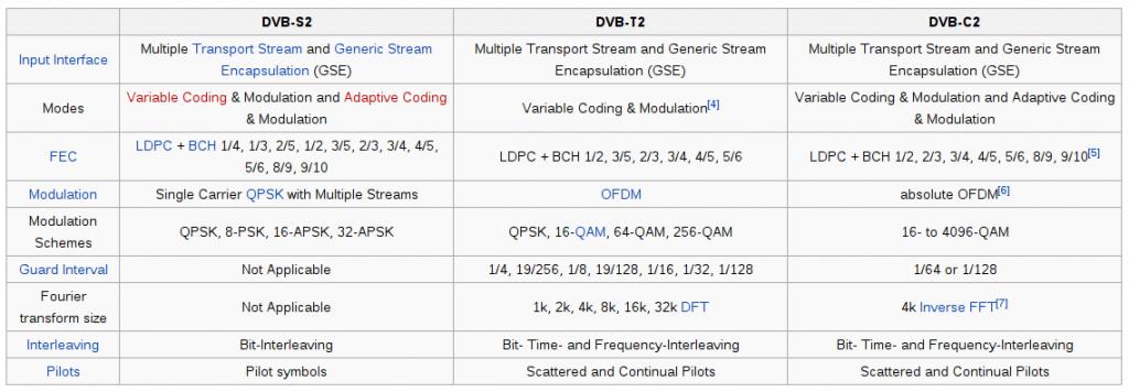 Variantes DVB