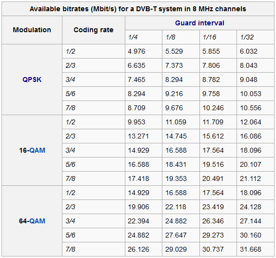 Bitrate DVB-T